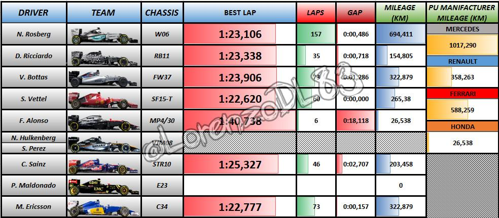 Test 1 - Day 1 results